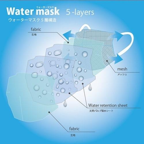 夏用,ウォーターマスク,熱中症,接触冷感,熱中症対策,コロナウイルス,暑い,